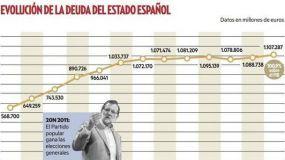 La deuda pública alcanza el 98% del PIB