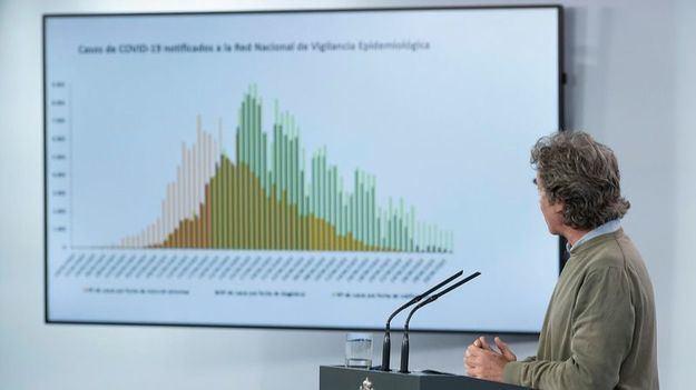 El coronavirus deja ya 36.097 muertos en España con mínimo de 164 más en 24 horas
