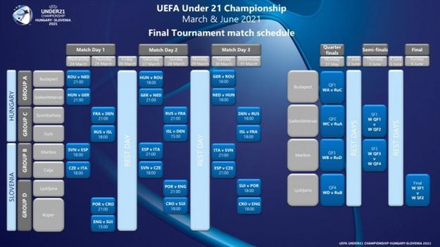 UEFA confirma fechas y horarios para el Europeo Sub-21