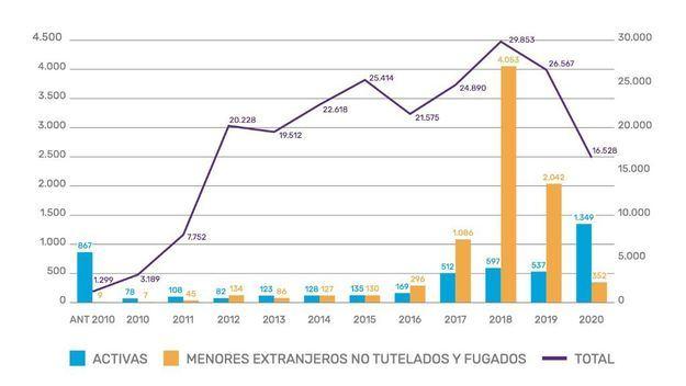En 2020 se registraron 16.528 denuncias por desaparición de personas, un 37,78% menos que el año anterior