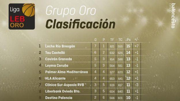 Calendario de la Liga LEB Oro