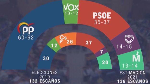 Isabel Díaz Ayuso saldría reforzada tras las elecciones obteniendo el doble de escaños