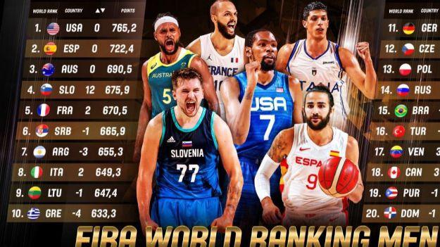 Baloncesto: España se mantiene en la segunda posición del ranking mundial FIBA