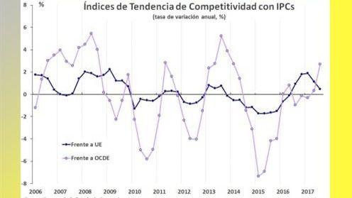 La competitividad precio de la economía frente a la UE modera su caída en el tercer trimestre