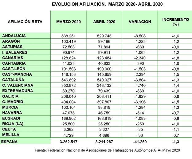 ATA sobre los datos del paro: 'España va camino del abismo laboral'